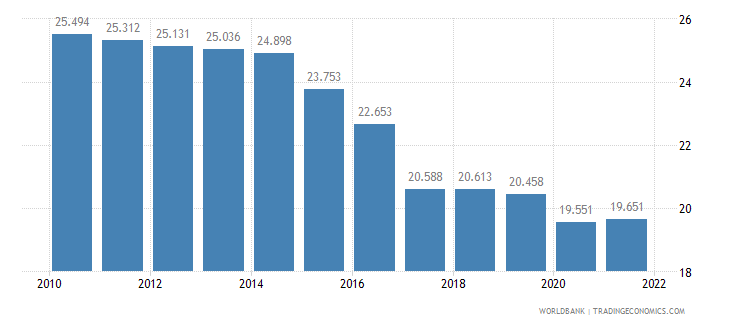 iraq employment to population ratio ages 15 24 total percent wb data
