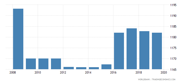 iraq exchange rate old lcu per usd extended forward period average wb data