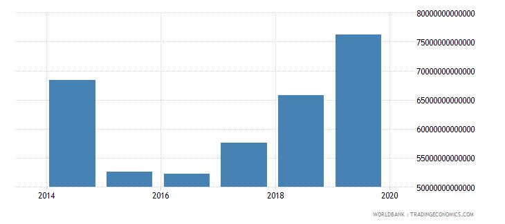 iraq expense current lcu wb data