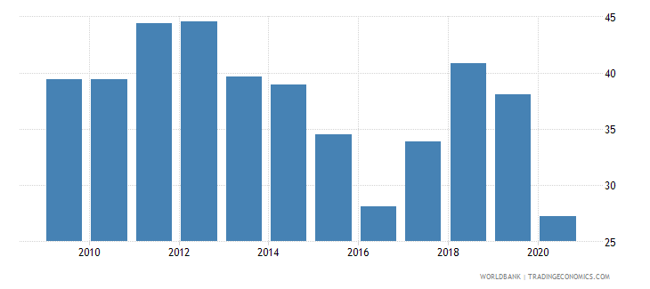 iraq exports of goods and services percent of gdp wb data