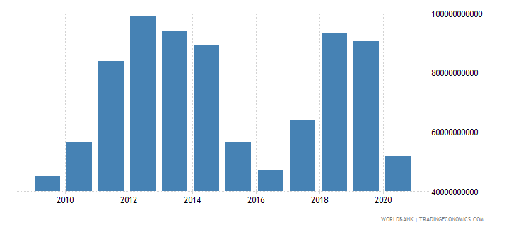 iraq exports of goods services and income bop us dollar wb data