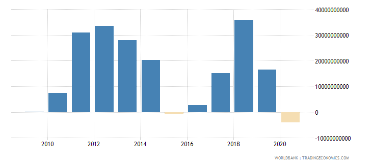 iraq external balance on goods and services current us$ wb data