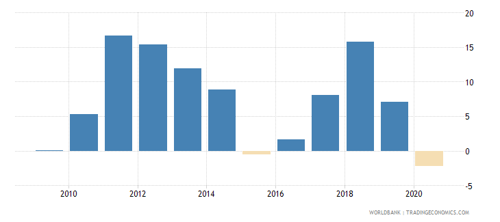 iraq external balance on goods and services percent of gdp wb data