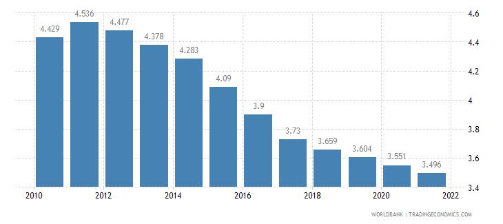 iraq fertility rate total births per woman wb data