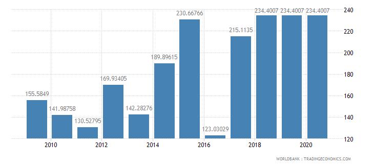 iraq fertilizer consumption percent of fertilizer production wb data