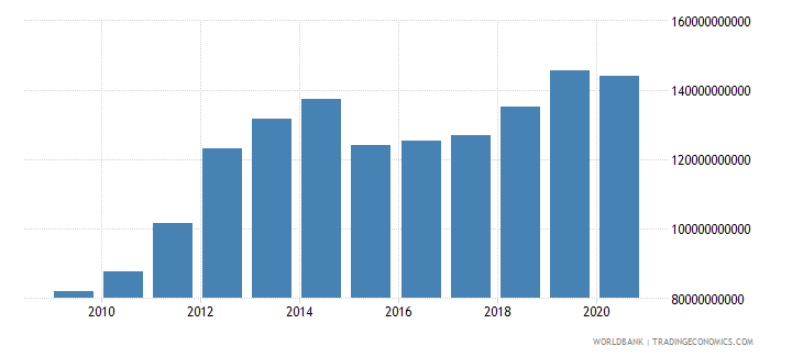 iraq final consumption expenditure current us$ wb data