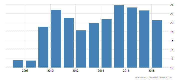 iraq financial system deposits to gdp percent wb data