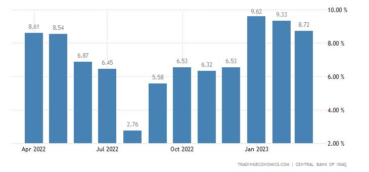 Iraq Food Inflation