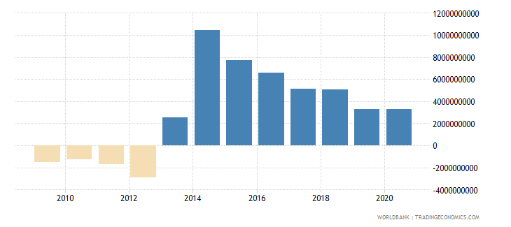 iraq foreign direct investment net bop us dollar wb data
