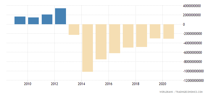 iraq foreign direct investment net inflows bop us dollar wb data