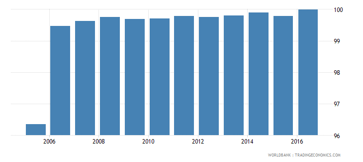 iraq fuel exports percent of merchandise exports wb data
