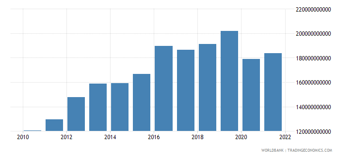 iraq gdp constant 2000 us dollar wb data
