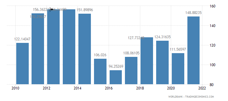 iraq gdp deflator base year varies by country wb data