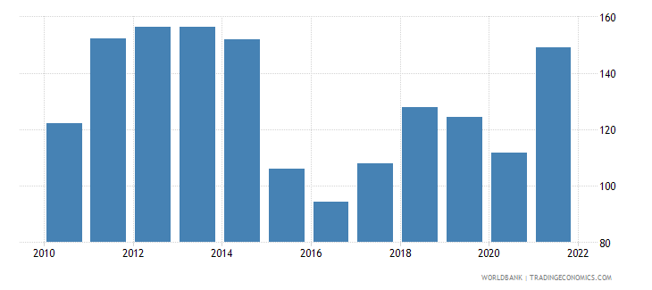 iraq gdp deflator linked series base year varies by country wb data
