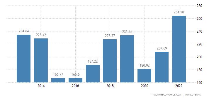 Iraq GDP