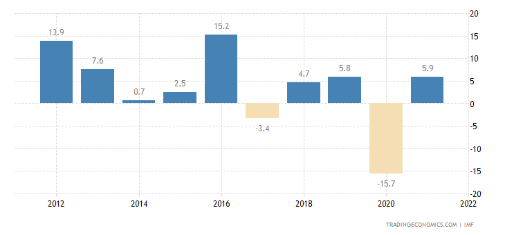 Iraq GDP Annual Growth Rate