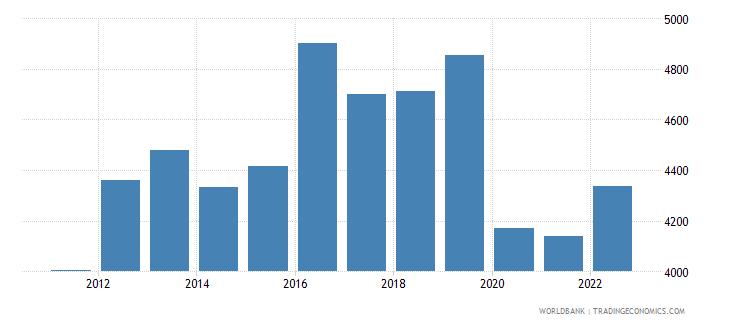 iraq gdp per capita constant 2000 us dollar wb data