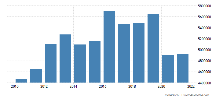iraq gdp per capita constant lcu wb data