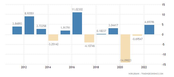 iraq gdp per capita growth annual percent wb data