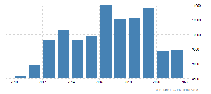 iraq gdp per capita ppp constant 2011 international $ wb data
