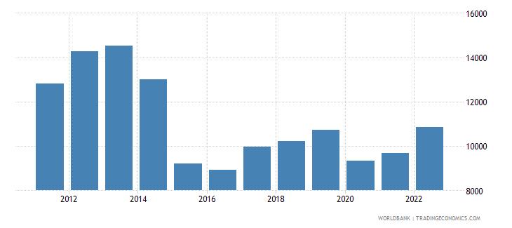 iraq gdp per capita ppp current international $ wb data