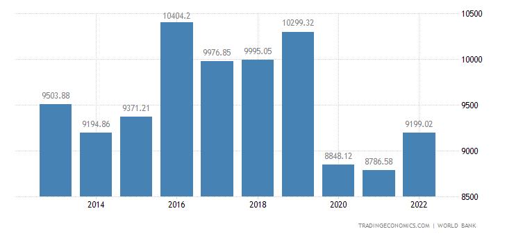 Iraq GDP per capita PPP