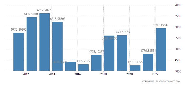 iraq gdp per capita us dollar wb data
