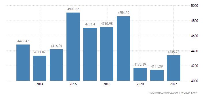 Iraq GDP per capita