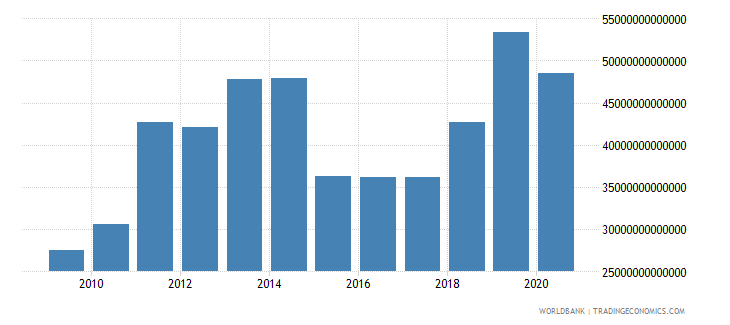 iraq general government final consumption expenditure current lcu wb data