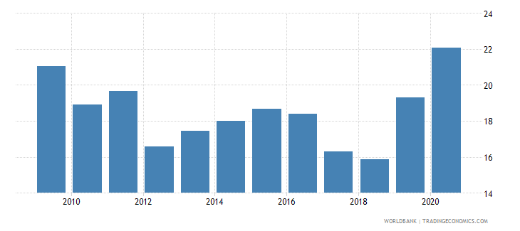 iraq general government final consumption expenditure percent of gdp wb data