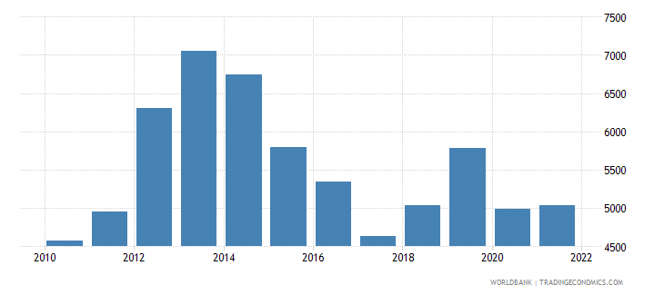 iraq gni per capita atlas method current us$ wb data