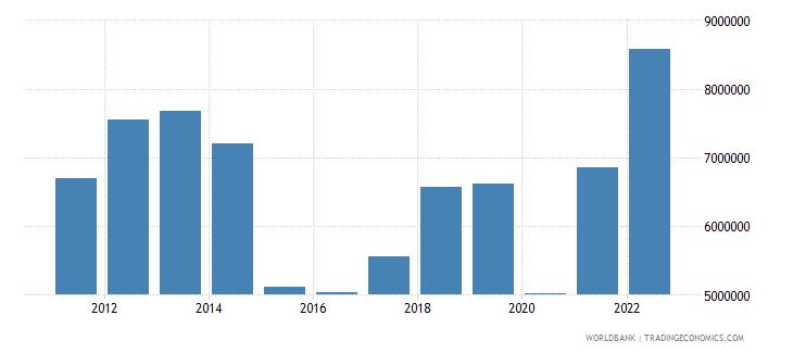 iraq gni per capita current lcu wb data