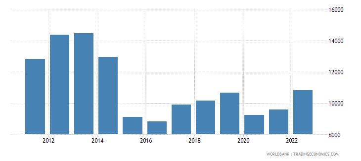 iraq gni per capita ppp current international $ wb data