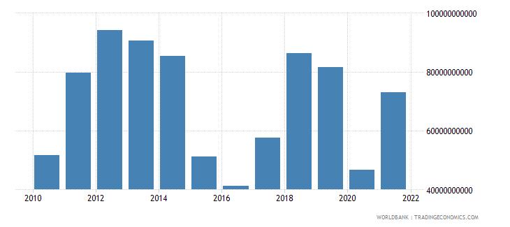 iraq goods exports bop us dollar wb data