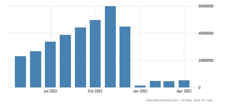 Iraq Government Budget Value