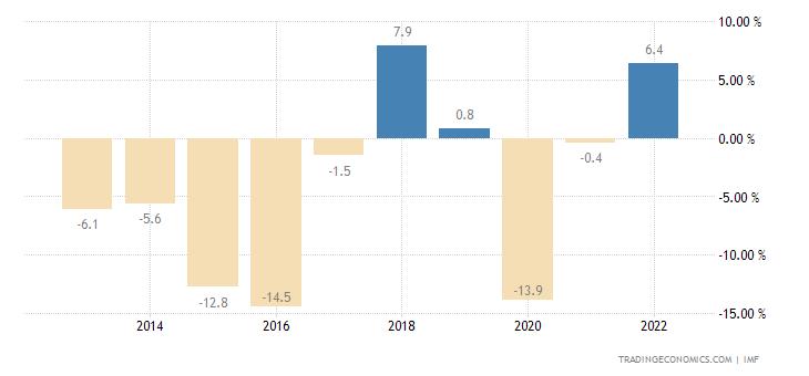 Iraq Government Budget