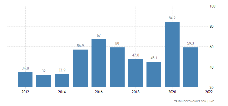 Iraq Government Debt to GDP