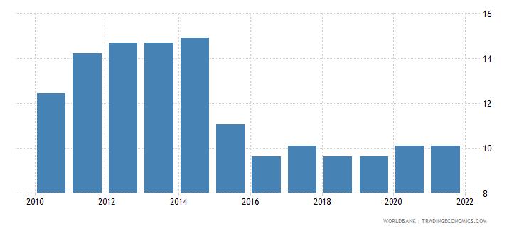 iraq government effectiveness percentile rank wb data