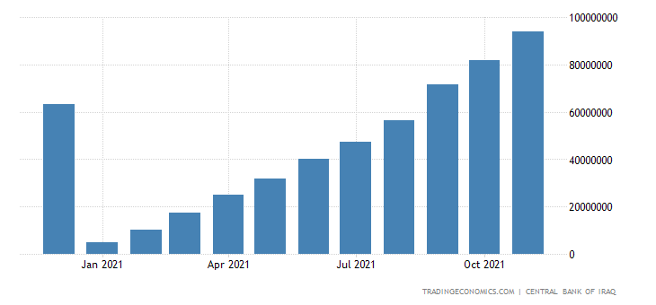 Iraq Government Revenues