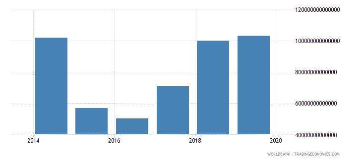 iraq grants and other revenue current lcu wb data