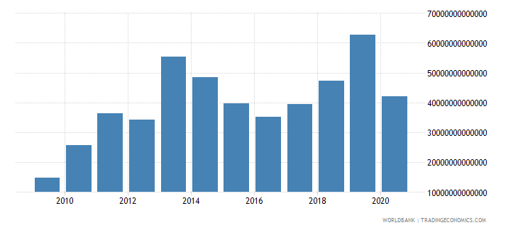 iraq gross capital formation current lcu wb data