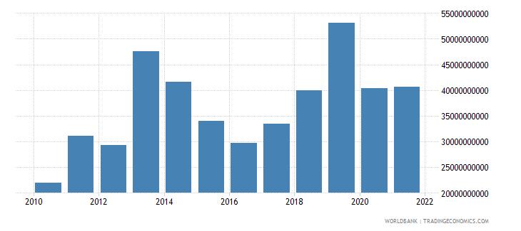 iraq gross capital formation current us$ wb data