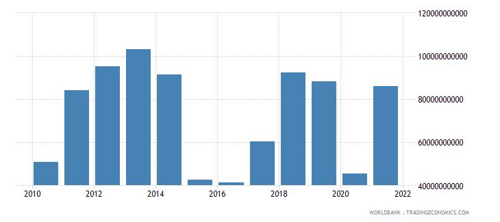 iraq gross domestic savings current us$ wb data