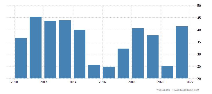 iraq gross domestic savings percent of gdp wb data