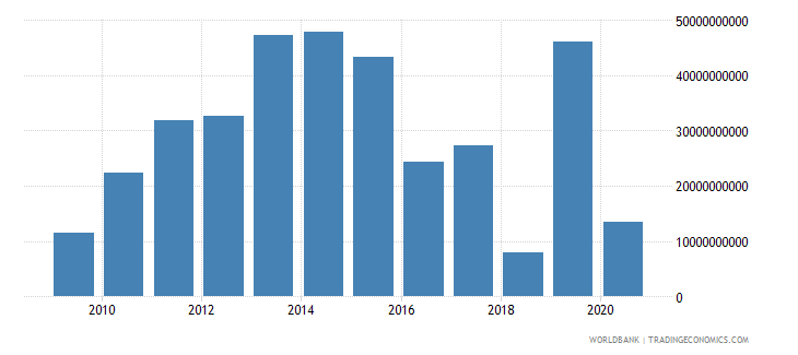 iraq gross fixed capital formation current us$ wb data
