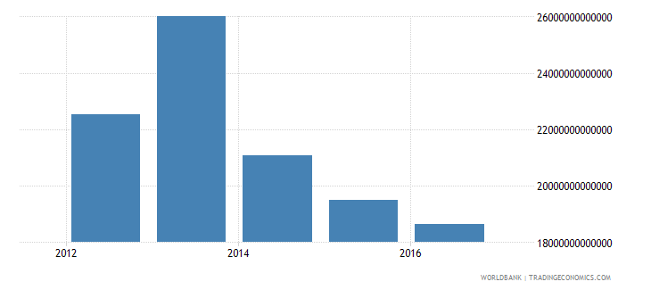 iraq gross fixed capital formation private sector current lcu wb data