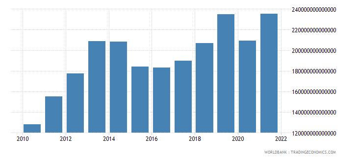 iraq gross national expenditure current lcu wb data