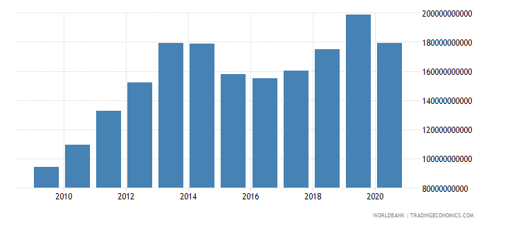 iraq gross national expenditure current us$ wb data