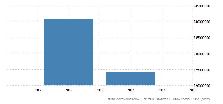 Iraq Gross National Product