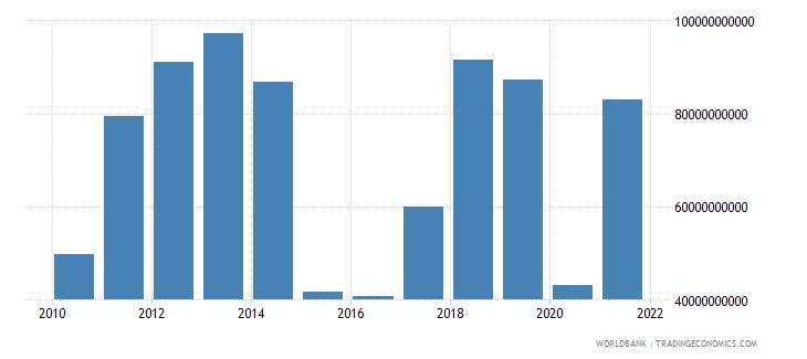 iraq gross savings current us$ wb data